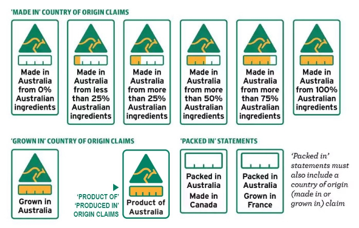 Aus Country of Origin Food Labels